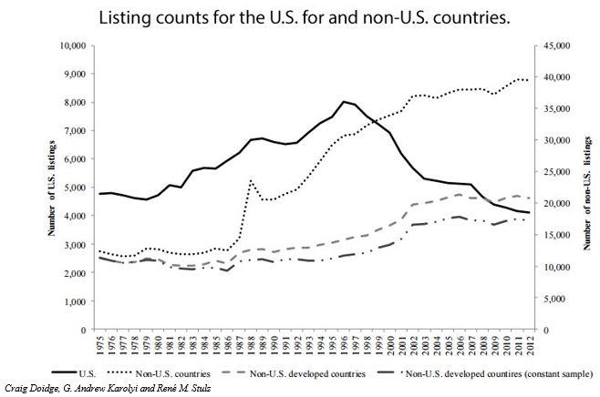 US Listing Gap