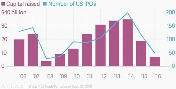IPOs Falling
