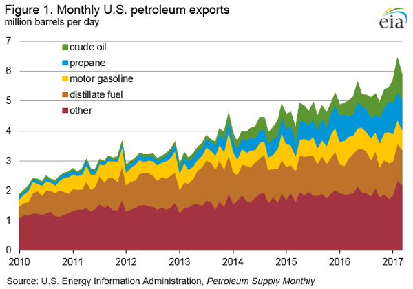Monthly US petroleum exports