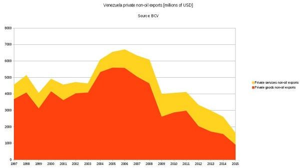 Venezuela non-oil exports