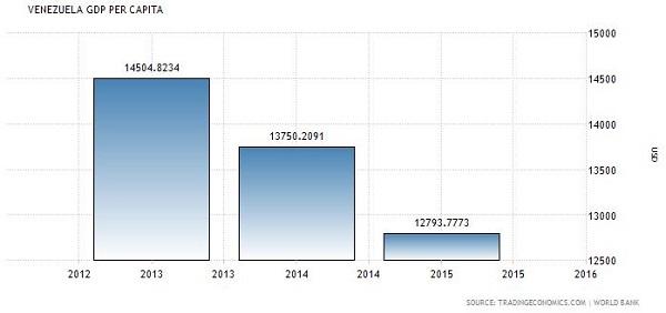 Maduro GDP