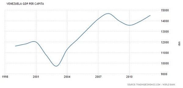 Chavez GDP
