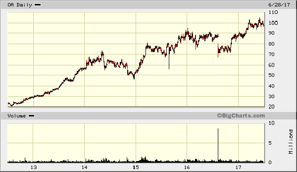 Orbital ATK Inc. (NYSE%3A OA)