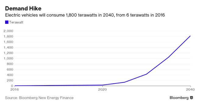 BNEF EV Energy Demand
