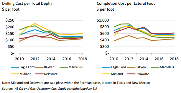 EIA shale well costs