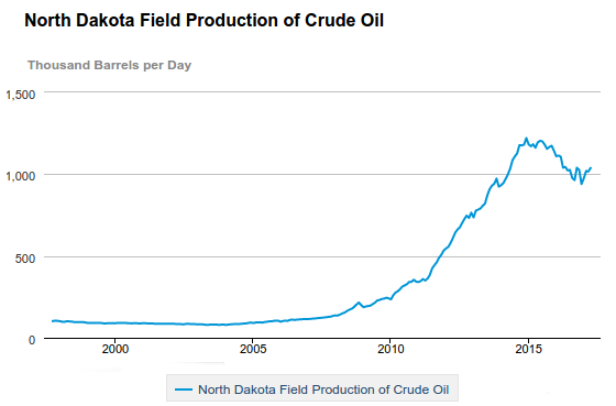Bakken Production EIA