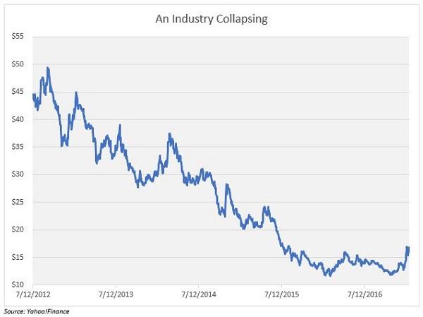 Uranium Industry Bear Market