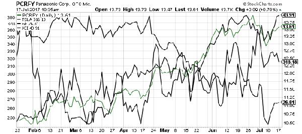 chart overlay lithium
