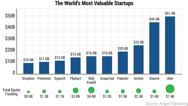 worlds-most-valuable-startups