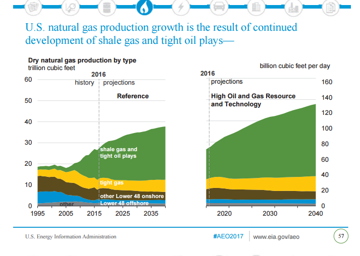 dry nat gas production