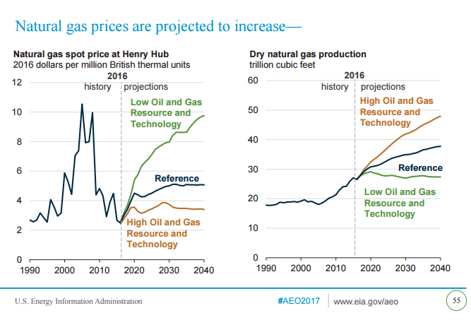 nat gas price increase