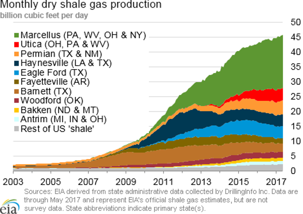 Our Top Shale Play