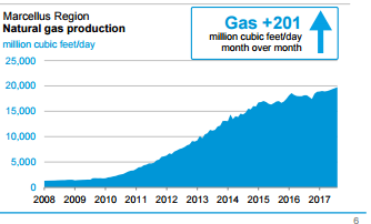 marcellus gas production