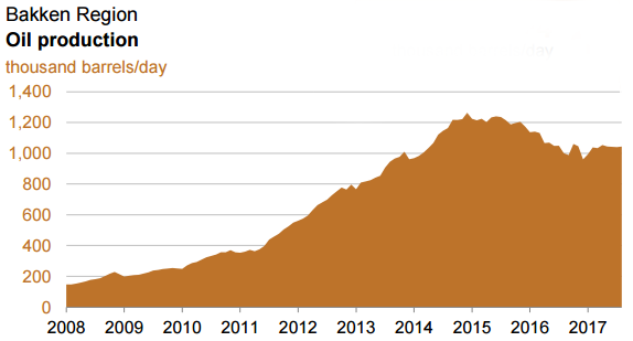 Bakken shale oil production chart