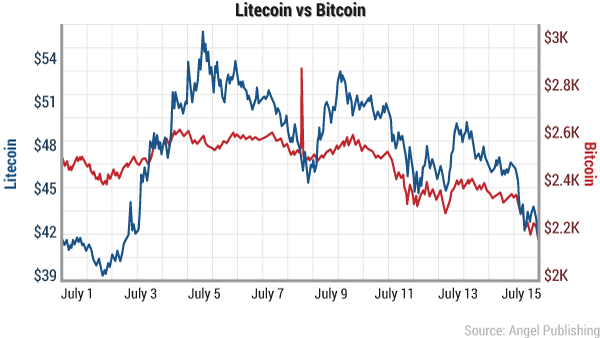 litecoin-vs-bitcoin-july-2017