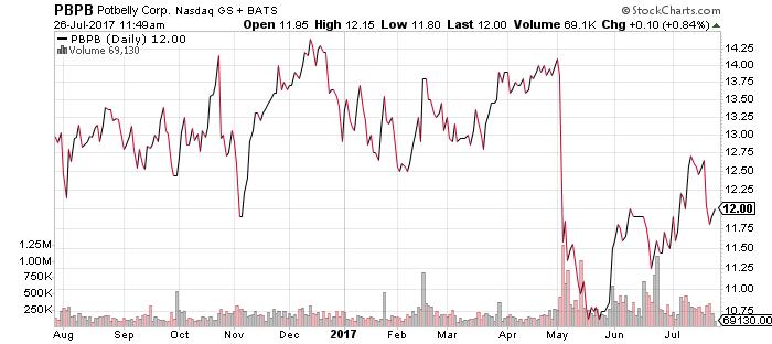 Potbelly PBPB Stock Chart