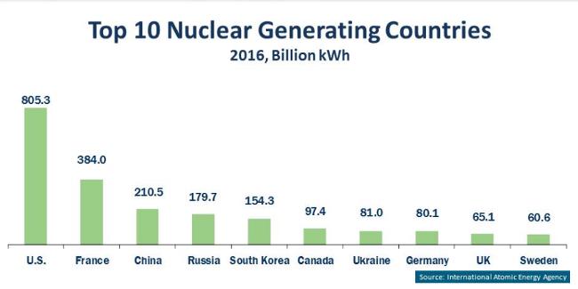 NEI Nuclear 2016