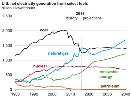 natural gas investing 2