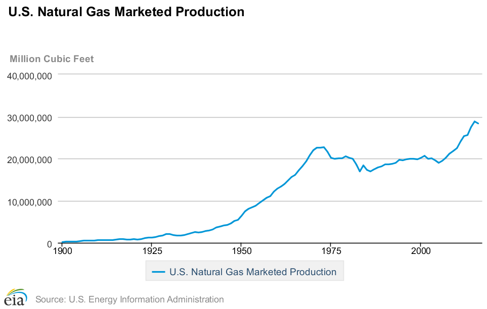 natural gas investing 3