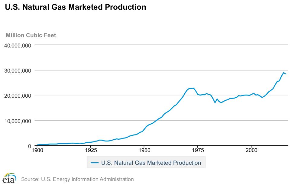 natural gas investing 3