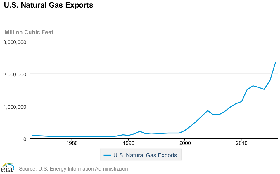 natural gas investing 4