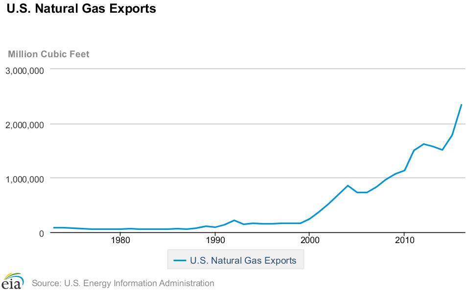natural gas investing 4