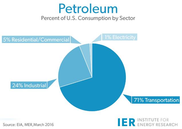 oil investing petroleum