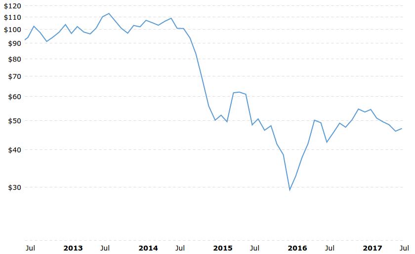 oil investing 3