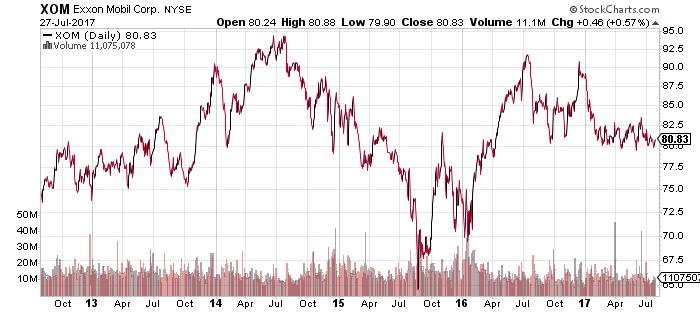 XOM ExxonMobil Stock Chart 5 Year 2017