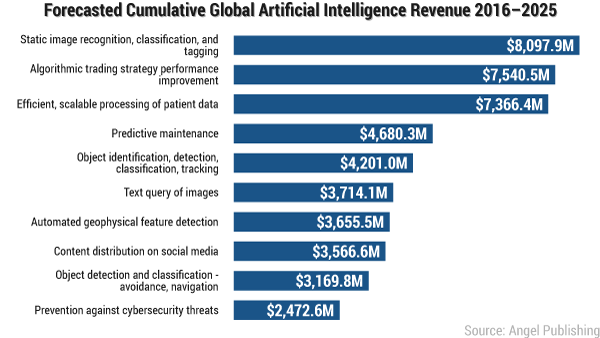global-ai-revenue-2016-2025