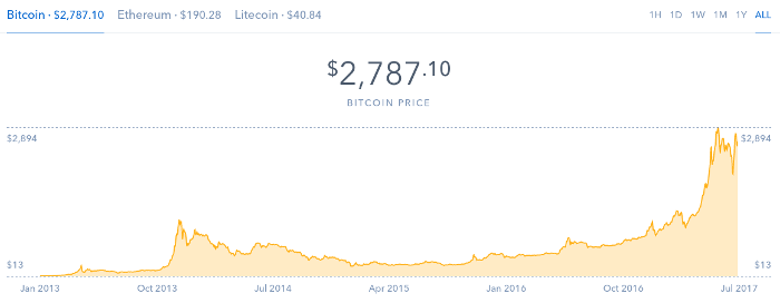 Bitcoin Price July 2017