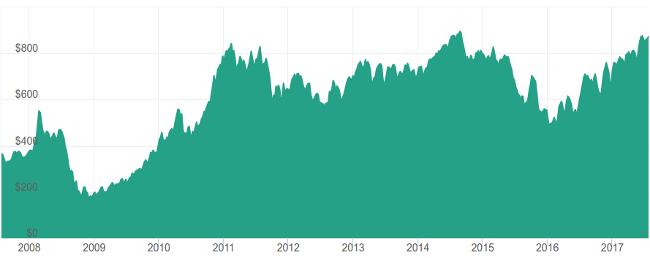 Palladium Price Chart 2017