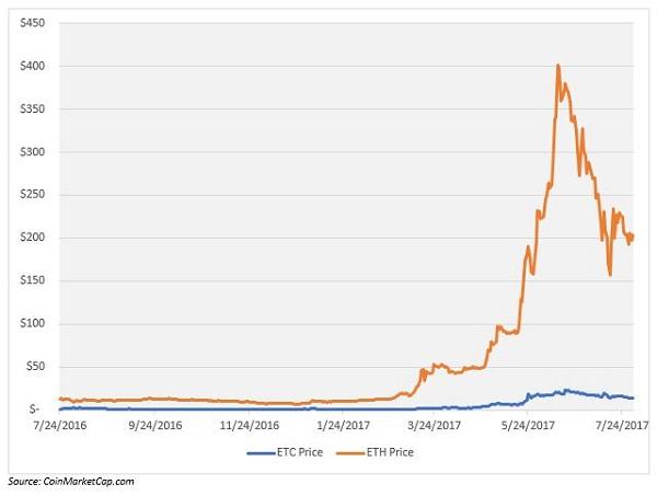 ETC vs ETH Price