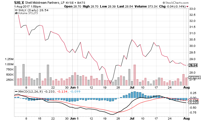 SHLX Shell Midstream Stock Chart