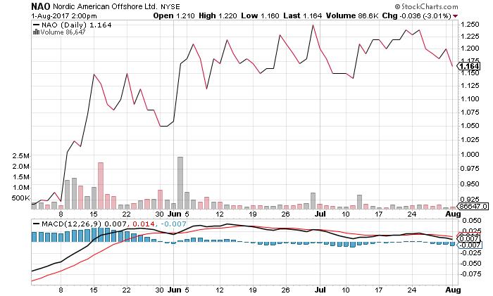 NAO Nordic American Stock Chart