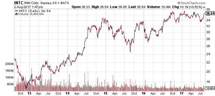 INTC Intel Corp Stock Chart 2017