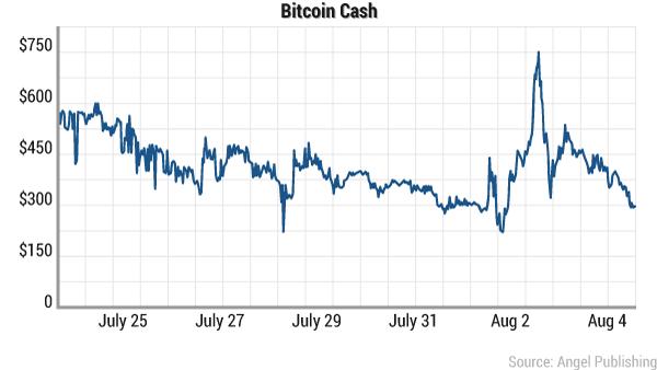 bitcoin-cash-august-2017