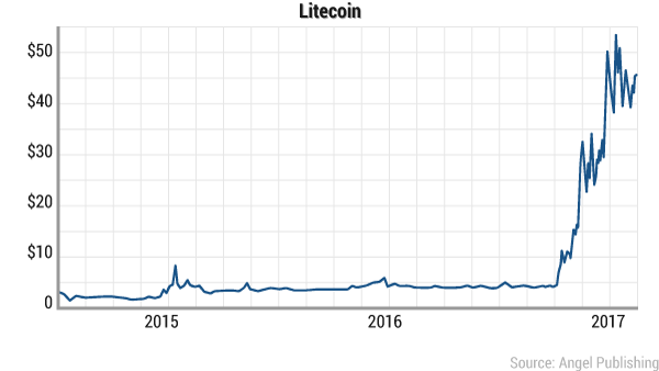 Pushed By Bitcoin Litecoin Moves Up 34