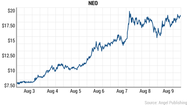 NEO antshares growth chart