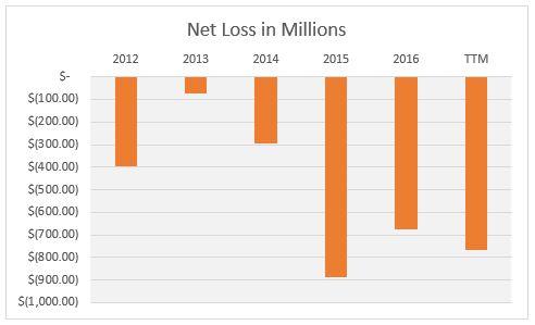 TSLA Net Loss