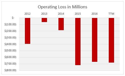 TSLA Operating Loss