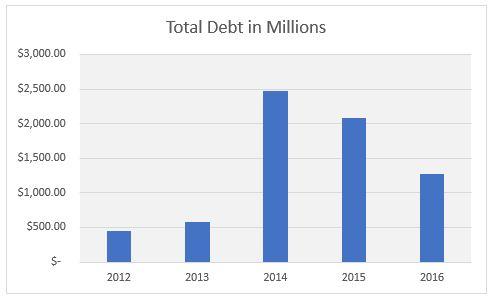 TSLA Total Debt