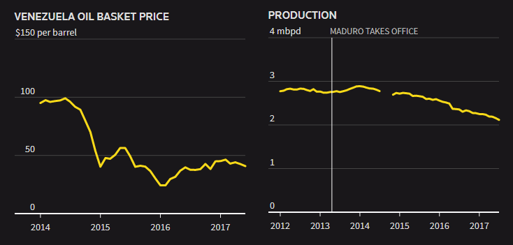 Reuters Venezuela Oil Price Production Paying Maduro Chavez Russia Debt