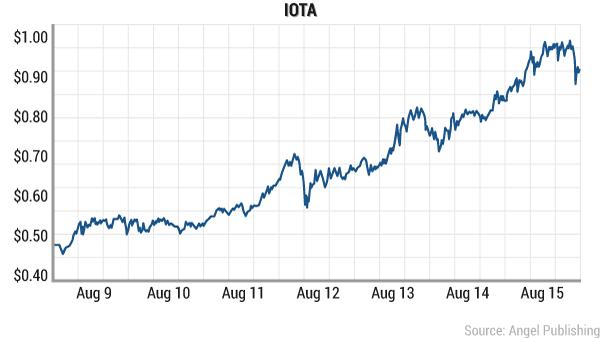 IOTA chart 2017