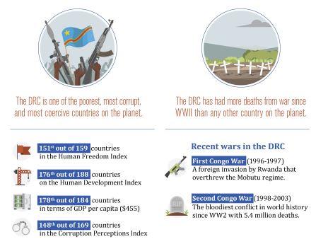 DRC Human Right