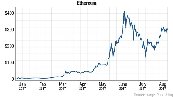 ethereum-2017-ytd