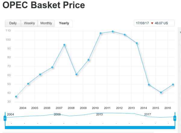 opec basket price 222