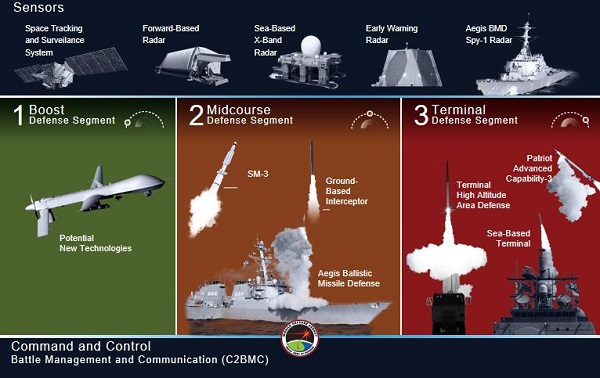 Missile Defense Small