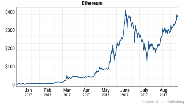 ethereum-ytd-aug-2017