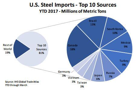 US steel imports pie graph